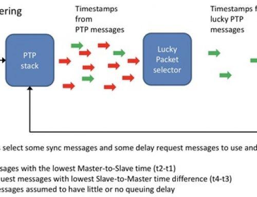 Le fonctionnement du protocole PTP sur un réseau étendu (WAN)