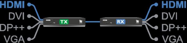 Schéma Connectique de l'ADDERLink XDIP